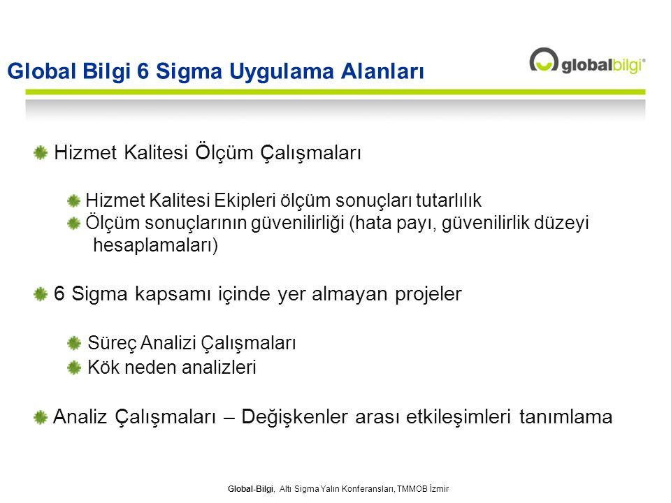 Global-Bilgi, Altı Sigma Yalın Konferansları, TMMOB İzmir Global Bilgi 6 Sigma Uygulama Alanları Hizmet Kalitesi Ölçüm Çalışmaları Hizmet Kalitesi Eki