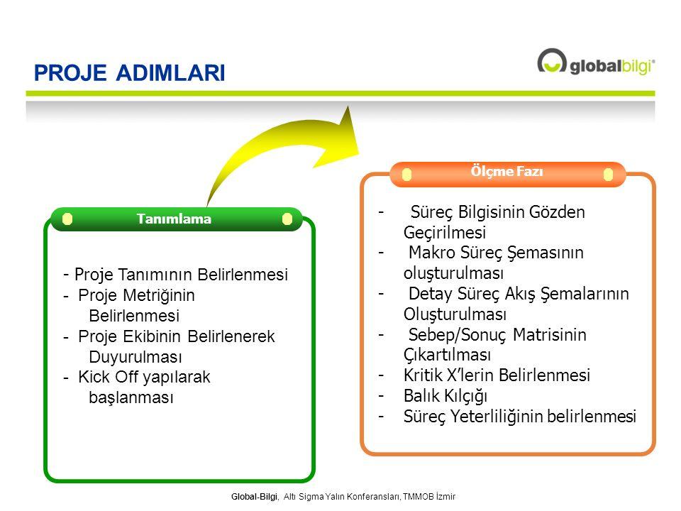 Global-Bilgi, Altı Sigma Yalın Konferansları, TMMOB İzmir PROJE ADIMLARI Analiz Fazı Ölçme Fazı - Süreç Bilgisinin Gözden Geçirilmesi - Makro Süreç Şe