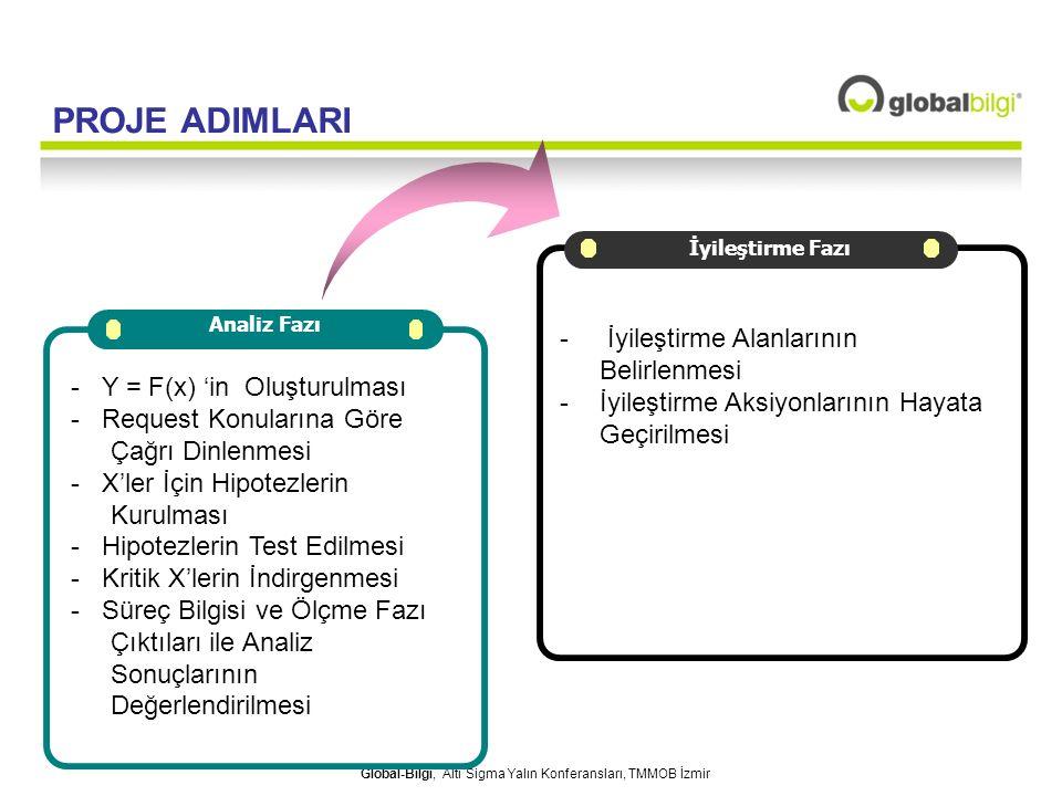 Global-Bilgi, Altı Sigma Yalın Konferansları, TMMOB İzmir PROJE ADIMLARI İyileştirme Fazı Analiz Fazı - Y = F(x) 'in Oluşturulması - Request Konuların