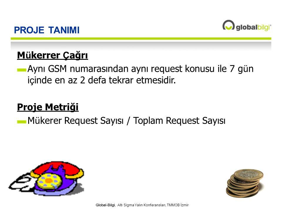 Global-Bilgi, Altı Sigma Yalın Konferansları, TMMOB İzmir PROJE TANIMI M ü kerrer Ç ağrı Aynı GSM numarasından aynı request konusu ile 7 g ü n i ç ind