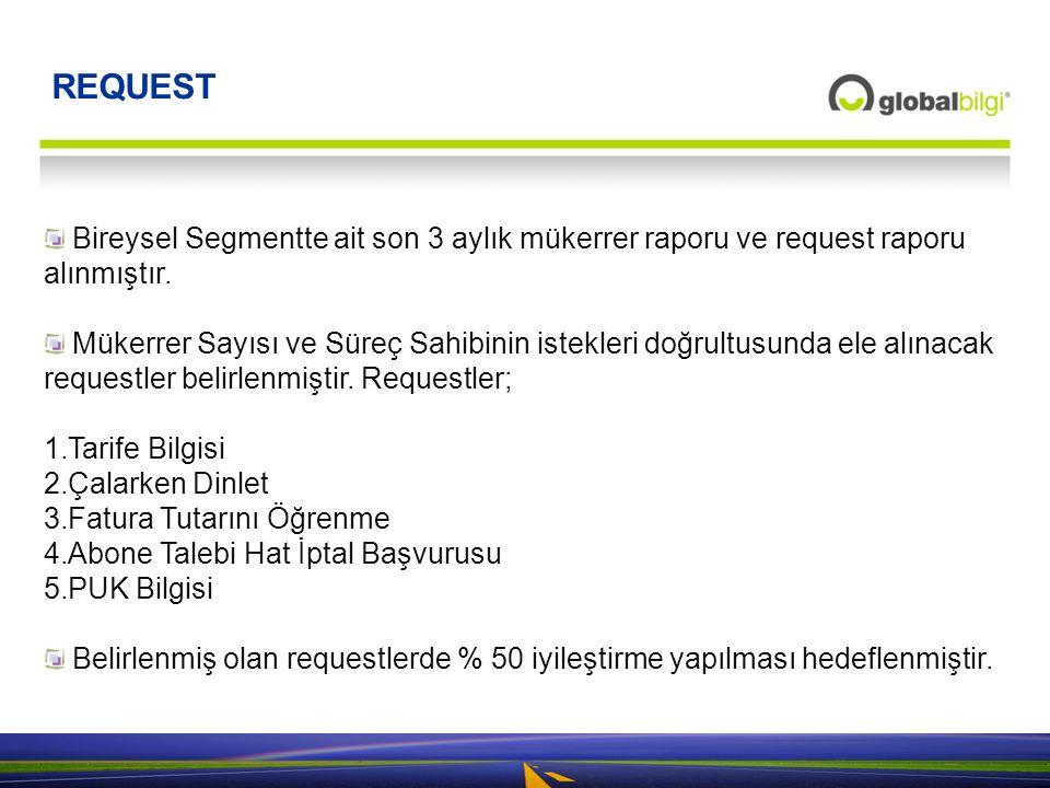Global-Bilgi, Altı Sigma Yalın Konferansları, TMMOB İzmir REQUEST Bireysel Segmentte ait son 3 aylık mükerrer raporu ve request raporu alınmıştır. Mük