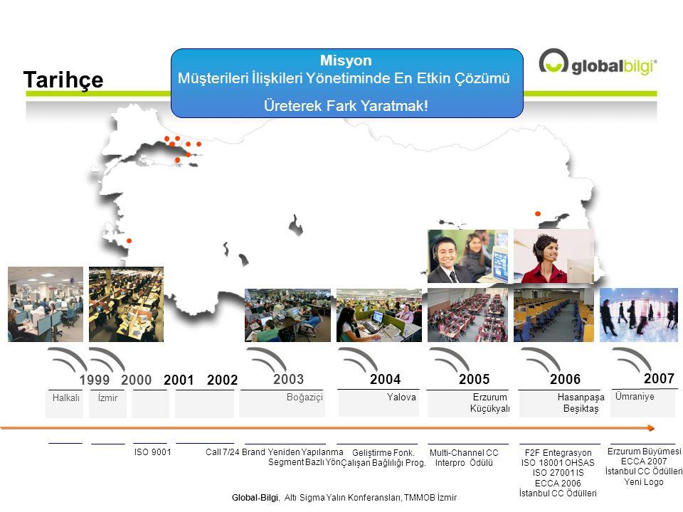 Global-Bilgi, Altı Sigma Yalın Konferansları, TMMOB İzmir Proje Süreç Strateji İnsan Sistem Süreç....................