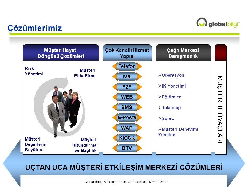 Global-Bilgi, Altı Sigma Yalın Konferansları, TMMOB İzmir UÇTAN UCA MÜŞTERİ ETKİLEŞİM MERKEZİ ÇÖZÜMLERİ Müşteri Hayat Döngüsü Çözümleri Müşteri Elde E