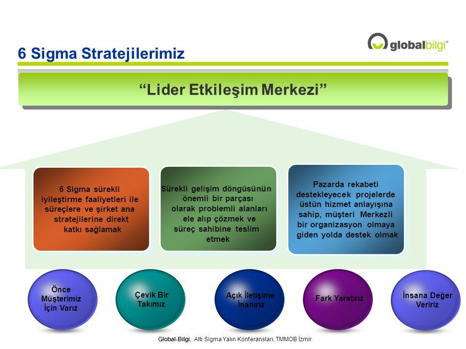 Global-Bilgi, Altı Sigma Yalın Konferansları, TMMOB İzmir 6 Sigma sürekli iyileştirme faaliyetleri ile süreçlere ve şirket ana stratejilerine direkt k