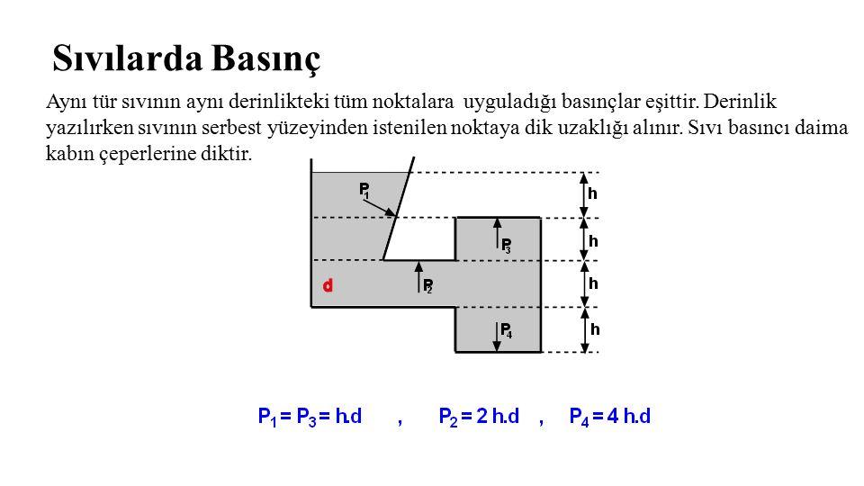Sıvılarda Basınç Aynı tür sıvının aynı derinlikteki tüm noktalara uyguladığı basınçlar eşittir. Derinlik yazılırken sıvının serbest yüzeyinden istenil
