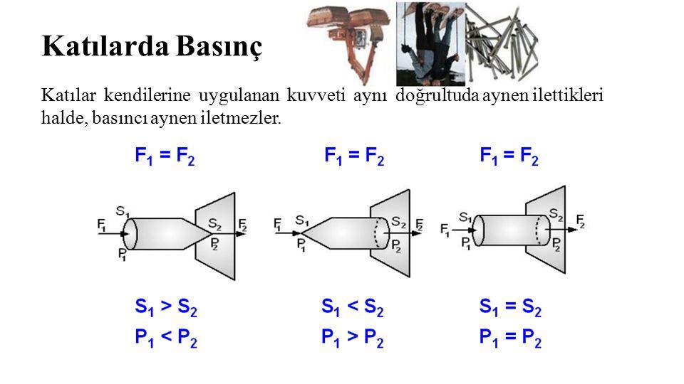 Katılarda Basınç Katılar kendilerine uygulanan kuvveti aynı doğrultuda aynen ilettikleri halde, basıncı aynen iletmezler.