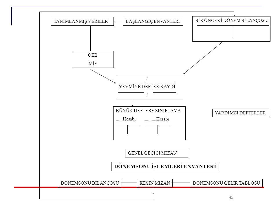 Erkan KARAARSLAN ekaraaslan@muhasebat.gov.tr 35 Daha sonra yardımcı hesaplar arasındaki aktarma kayıtları yapılır.