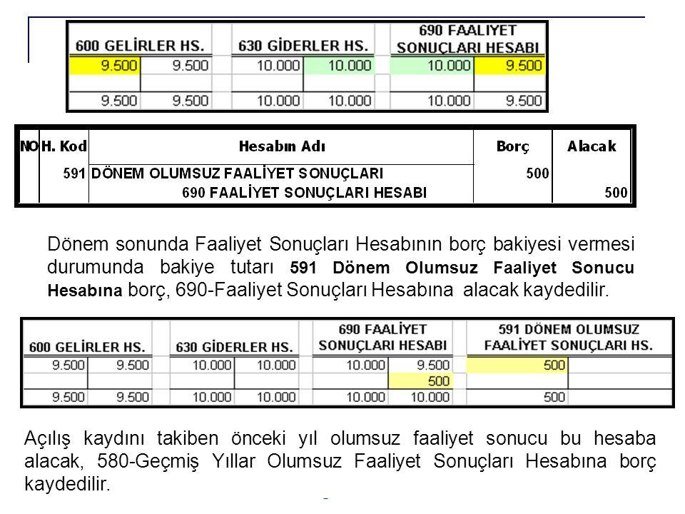 Erkan KARAARSLAN ekaraaslan@muhasebat.gov.tr 49 Dönem sonunda Faaliyet Sonuçları Hesabının borç bakiyesi vermesi durumunda bakiye tutarı 591 Dönem Olu