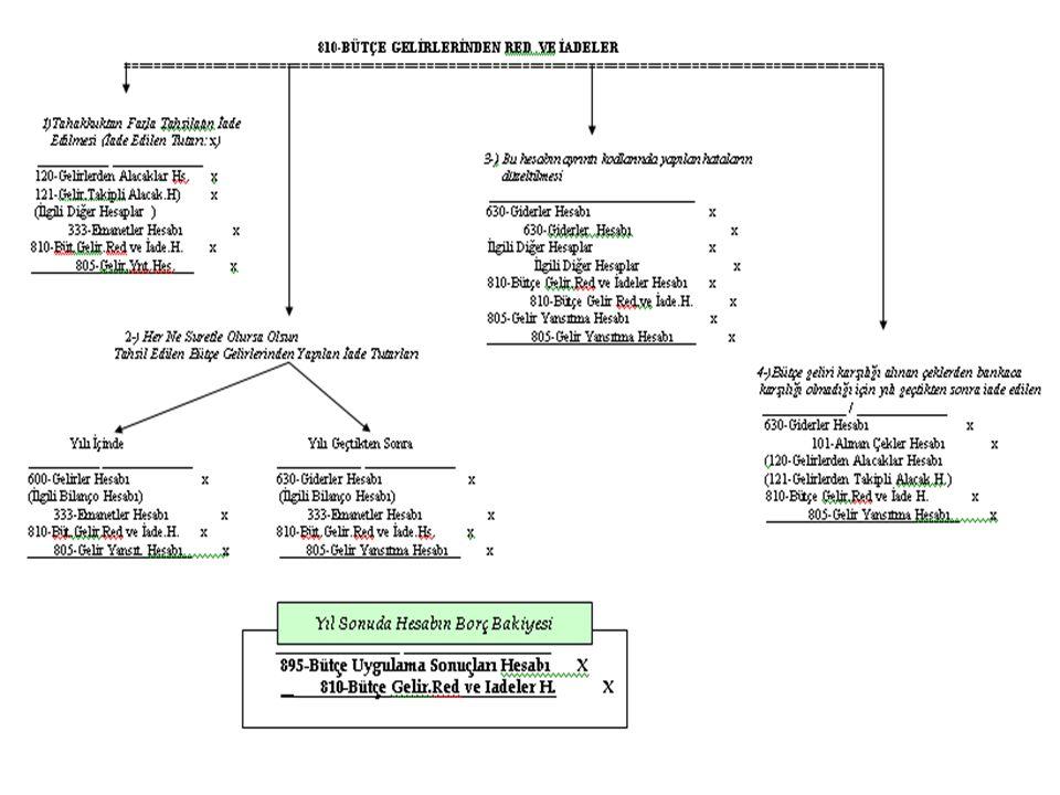 Erkan KARAARSLAN ekaraaslan@muhasebat.gov.tr 53
