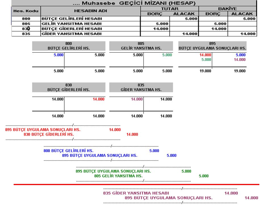 Erkan KARAARSLAN ekaraaslan@muhasebat.gov.tr 40 Öncelikle N-5 yılına ait tutarlar net değer hesabına aktarılmalıdır.