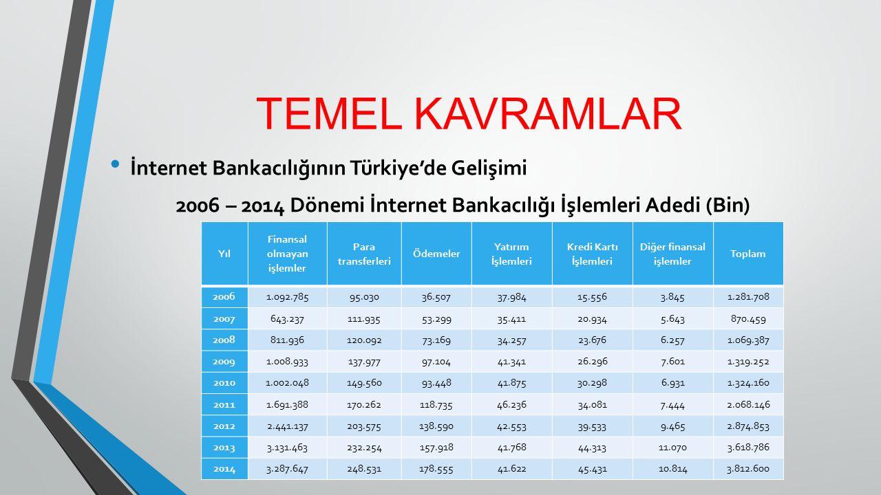 TEMEL KAVRAMLAR İnternet Bankacılığının Türkiye'de Gelişimi 2006 – 2014 Dönemi İnternet Bankacılığı İşlemleri Adedi (Bin) Yıl Finansal olmayan işlemle