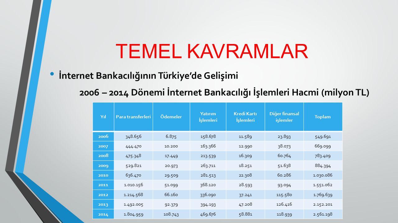 TEMEL KAVRAMLAR İnternet Bankacılığının Türkiye'de Gelişimi 2006 – 2014 Dönemi İnternet Bankacılığı İşlemleri Hacmi (milyon TL) YılPara transferleriÖd