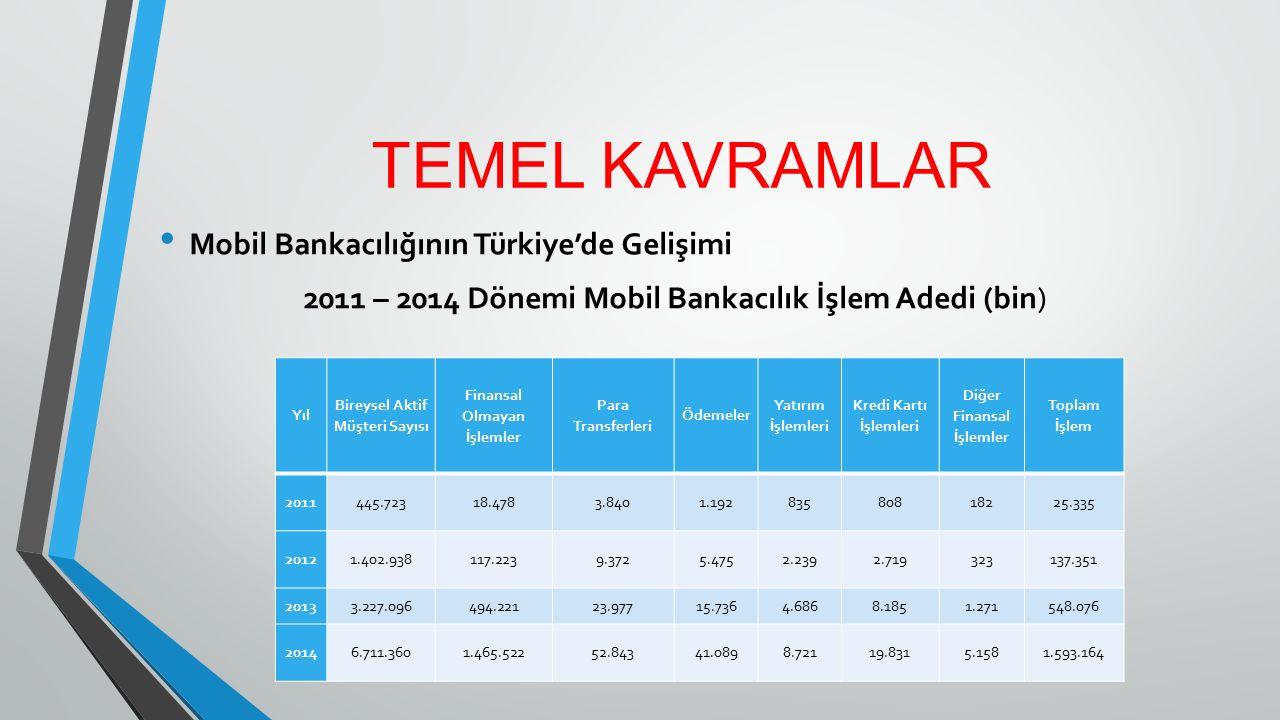 TEMEL KAVRAMLAR Mobil Bankacılığının Türkiye'de Gelişimi 2011 – 2014 Dönemi Mobil Bankacılık İşlem Adedi (bin) Yıl Bireysel Aktif Müşteri Sayısı Finan