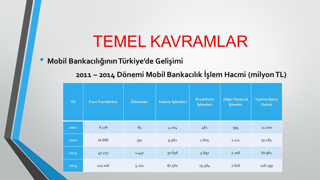 TEMEL KAVRAMLAR Mobil Bankacılığının Türkiye'de Gelişimi 2011 – 2014 Dönemi Mobil Bankacılık İşlem Hacmi (milyon TL) YılPara TransferleriÖdemelerYatır