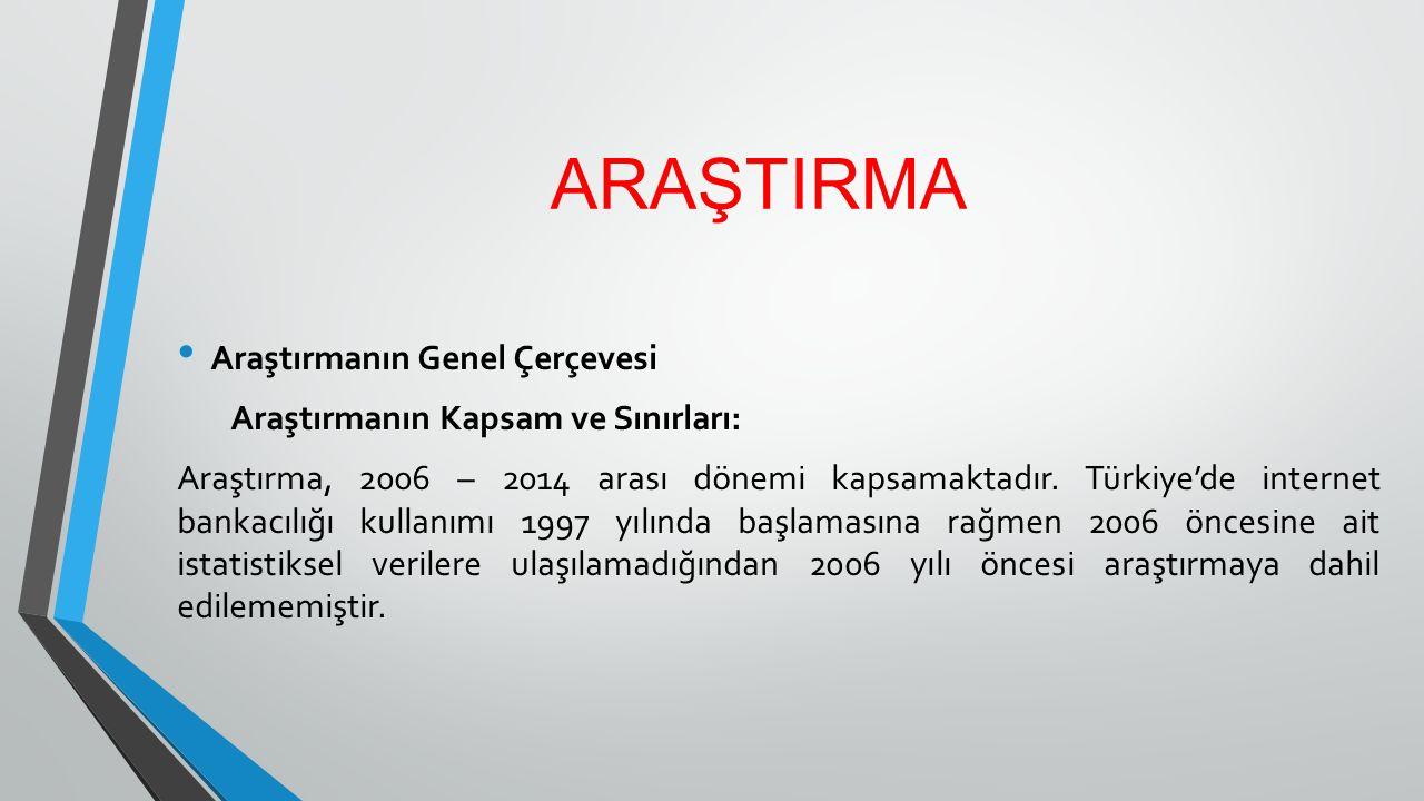 ARAŞTIRMA Araştırmanın Genel Çerçevesi Araştırmanın Kapsam ve Sınırları: Araştırma, 2006 – 2014 arası dönemi kapsamaktadır. Türkiye'de internet bankac