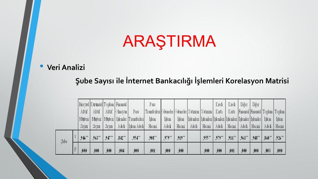ARAŞTIRMA Veri Analizi Şube Sayısı ile İnternet Bankacılığı İşlemleri Korelasyon Matrisi