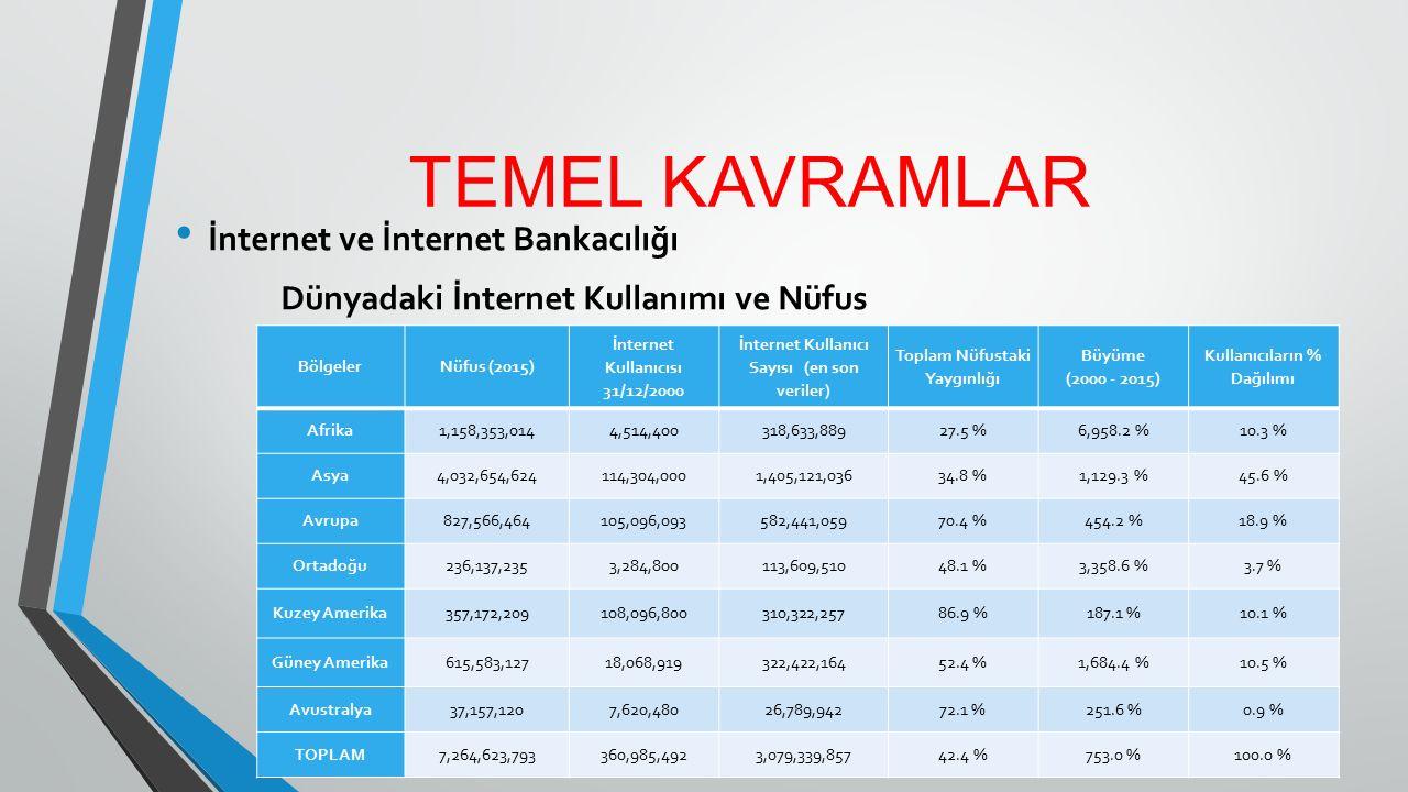TEMEL KAVRAMLAR İnternet ve İnternet Bankacılığı Dünyadaki İnternet Kullanımı ve Nüfus BölgelerNüfus (2015) İnternet Kullanıcısı 31/12/2000 İnternet K