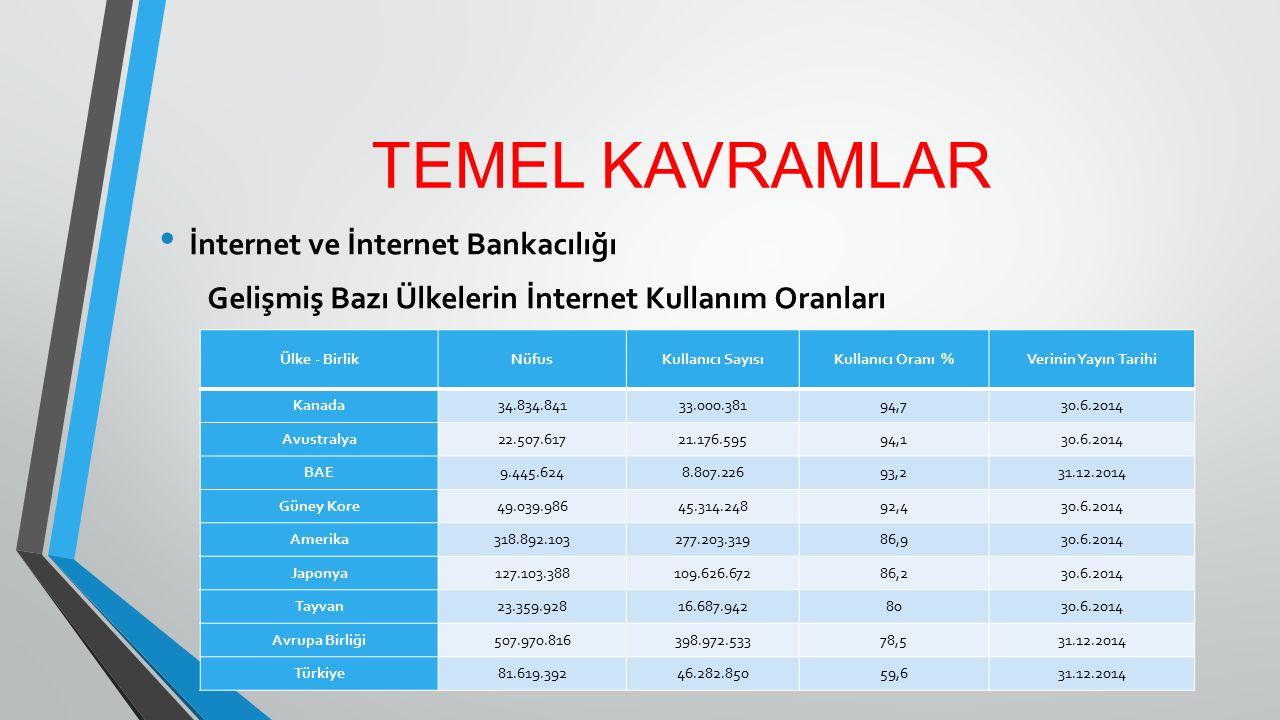 TEMEL KAVRAMLAR İnternet Bankacılığı - İnternet bankacılığı, banka müşterilerinin para çekme ve yatırma işlemleri dışında neredeyse bütün işlemleri bizzat kendisinin yaptığı alternatif dağıtım kanallarından birisidir.
