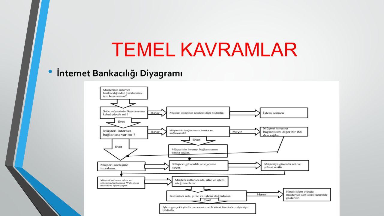TEMEL KAVRAMLAR İnternet Bankacılığının Türkiye'de Gelişimi - Ülkemizde, internet bankacılığını müşterilerinin kullanımına 1997 yılında sunan ilk banka Türkiye İş Bankası olmuştur.
