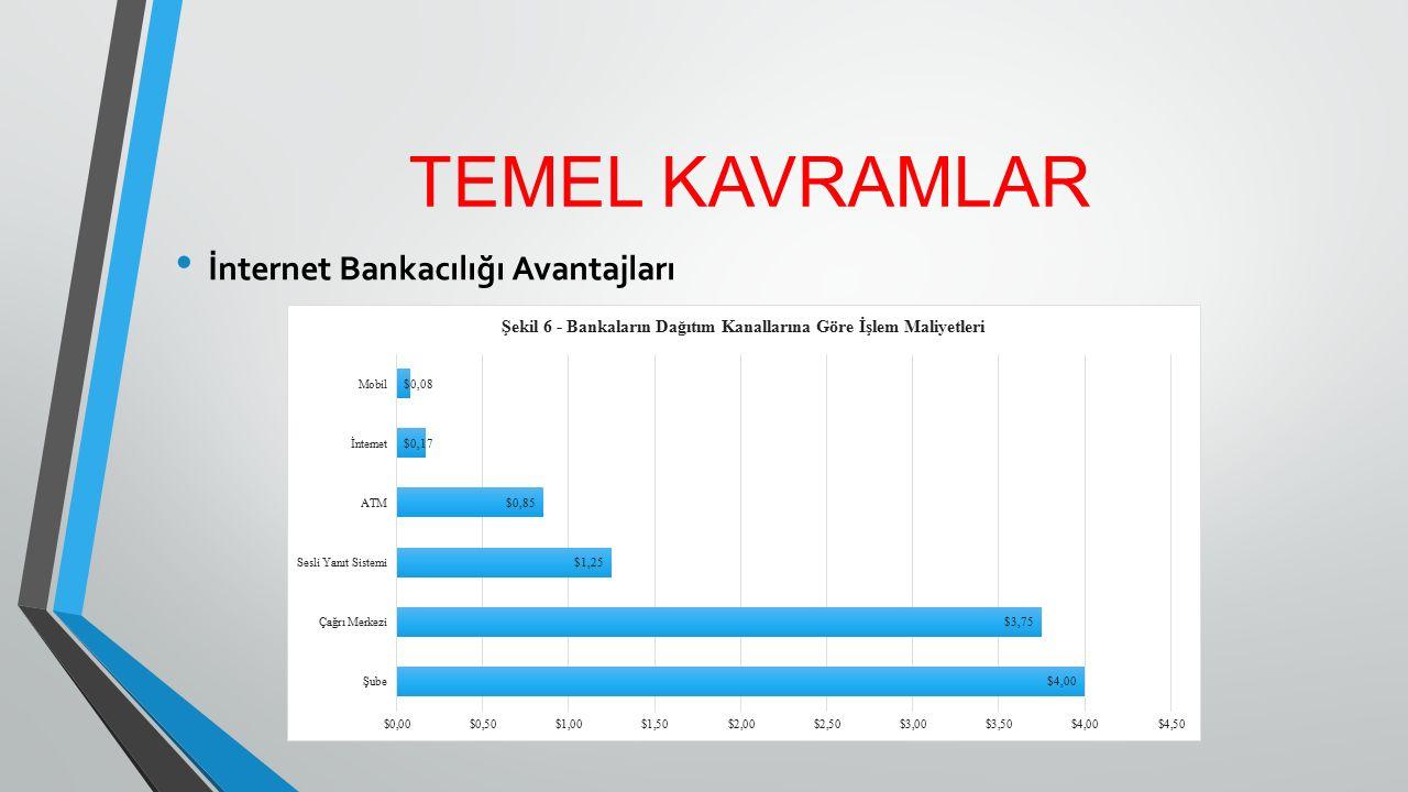TEMEL KAVRAMLAR İnternet Bankacılığı Avantajları - Pazarda algılanan imajını geliştirme, - Pazar gelişimine daha hızlı ve iyi cevap verme, - Pazar yaygınlığını arttırma yani dünyanın her yerinden 7 gün 24 saat bankacılık hizmetlerine ulaşılabilir olma, - İnternet şubesini müşterilerine yeni satış ve tanıtım adına kullanma (Günay, 2013, s.