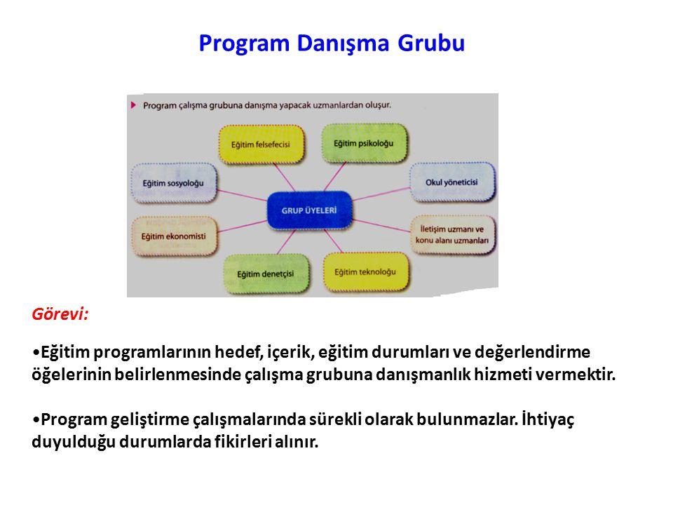 İhtiyaç Belirleme Teknikleri 1.Delphi ( Anket Geliştirme ) Tekniği 2.Progel ( Dacum ) Tekniği 3.Meslek ( İş ) Analizi Tekniği 4.Gözlem Tekniği 5.Kaynak Tarama 6.Görüşme 7.Ölçme Araçları – Testler