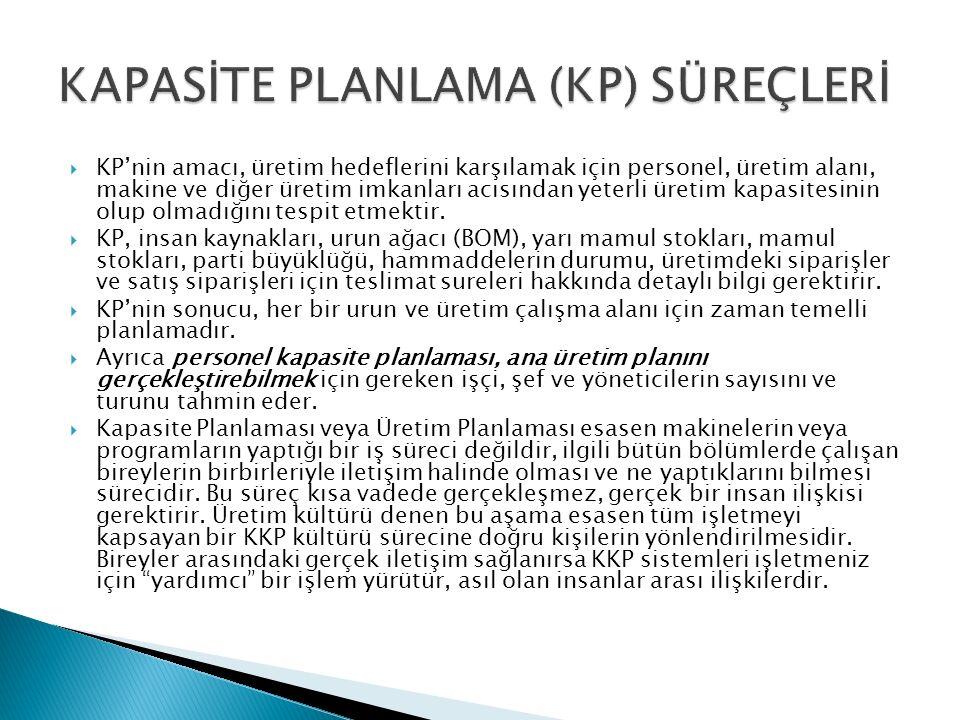  KP'nin amacı, üretim hedeflerini karşılamak için personel, üretim alanı, makine ve diğer üretim imkanları acısından yeterli üretim kapasitesinin olup olmadığını tespit etmektir.