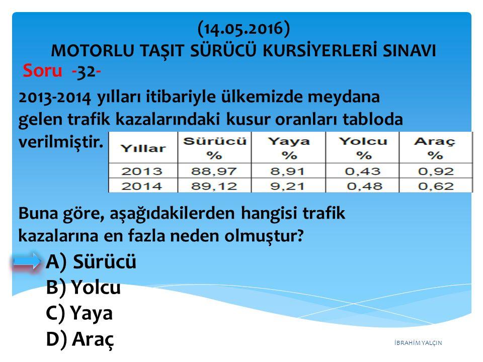İBRAHİM YALÇIN A)Sürücü B) Yolcu C) Yaya D) Araç (14.05.2016) MOTORLU TAŞIT SÜRÜCÜ KURSİYERLERİ SINAVI Soru -32- 2013-2014 yılları itibariyle ülkemizde meydana gelen trafik kazalarındaki kusur oranları tabloda verilmiştir.