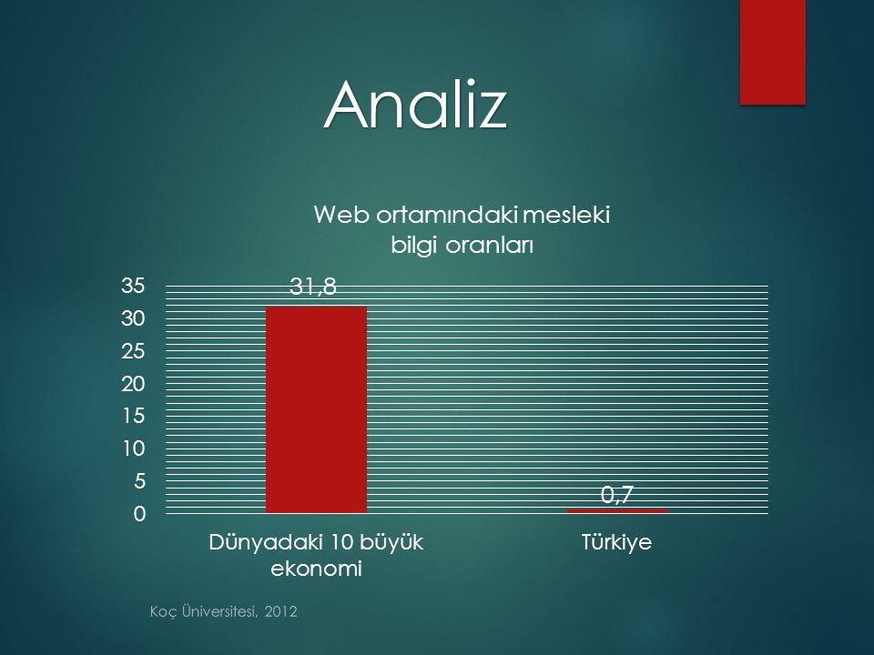 Analiz Koç Üniversitesi, 2012