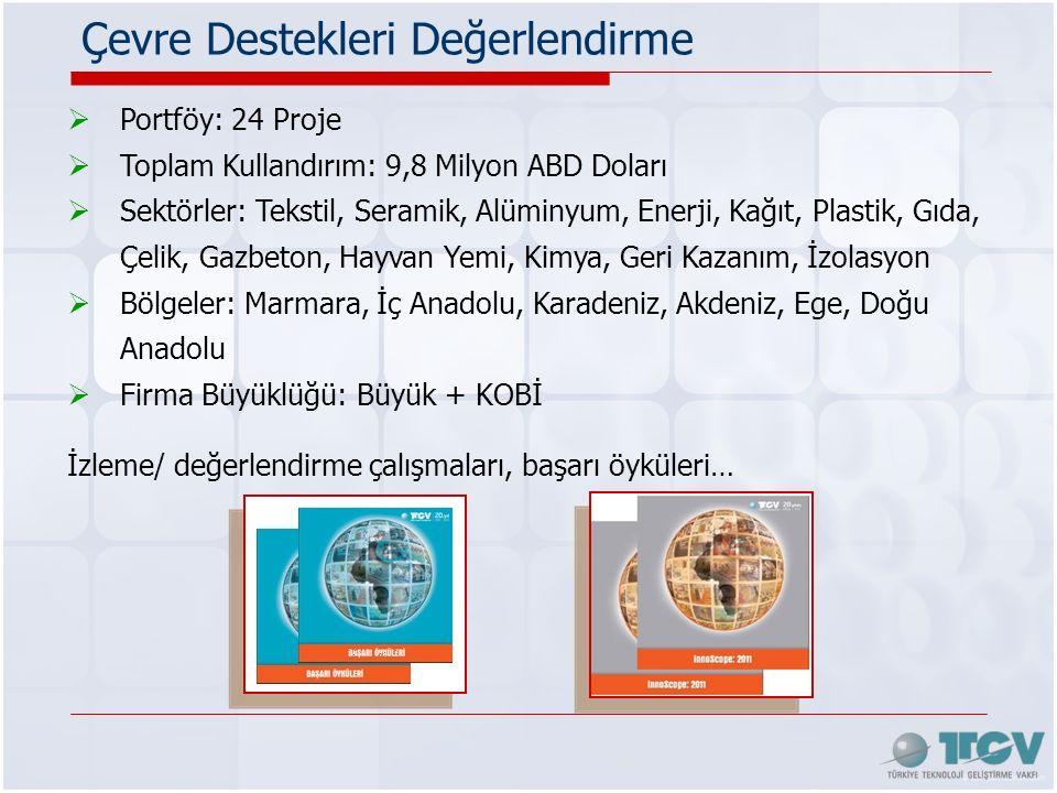 Çevre Destekleri Değerlendirme  Portföy: 24 Proje  Toplam Kullandırım: 9,8 Milyon ABD Doları  Sektörler: Tekstil, Seramik, Alüminyum, Enerji, Kağıt, Plastik, Gıda, Çelik, Gazbeton, Hayvan Yemi, Kimya, Geri Kazanım, İzolasyon  Bölgeler: Marmara, İç Anadolu, Karadeniz, Akdeniz, Ege, Doğu Anadolu  Firma Büyüklüğü: Büyük + KOBİ İzleme/ değerlendirme çalışmaları, başarı öyküleri…
