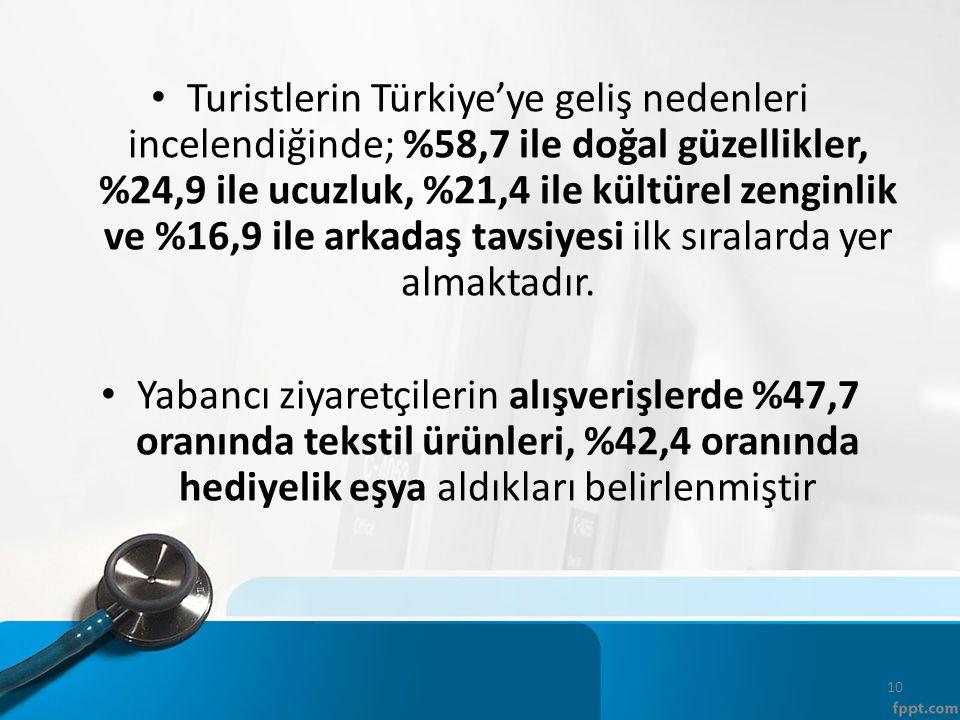 Turistlerin Türkiye'ye geliş nedenleri incelendiğinde; %58,7 ile doğal güzellikler, %24,9 ile ucuzluk, %21,4 ile kültürel zenginlik ve %16,9 ile arkadaş tavsiyesi ilk sıralarda yer almaktadır.
