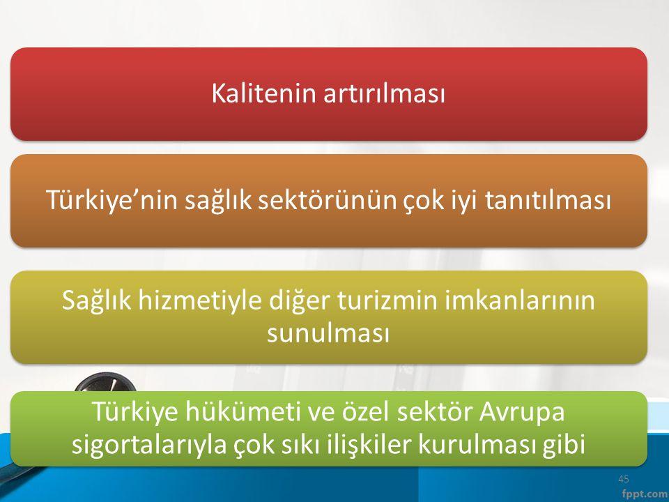 Kalitenin artırılmasıTürkiye'nin sağlık sektörünün çok iyi tanıtılması Sağlık hizmetiyle diğer turizmin imkanlarının sunulması Türkiye hükümeti ve özel sektör Avrupa sigortalarıyla çok sıkı ilişkiler kurulması gibi 45