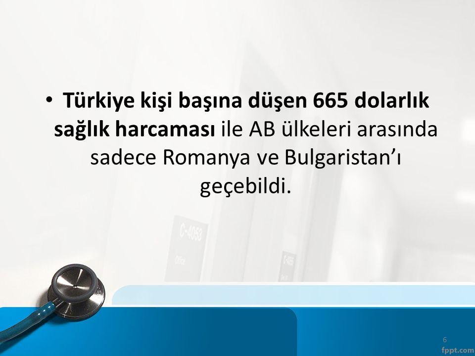 Türkiye kişi başına düşen 665 dolarlık sağlık harcaması ile AB ülkeleri arasında sadece Romanya ve Bulgaristan'ı geçebildi.