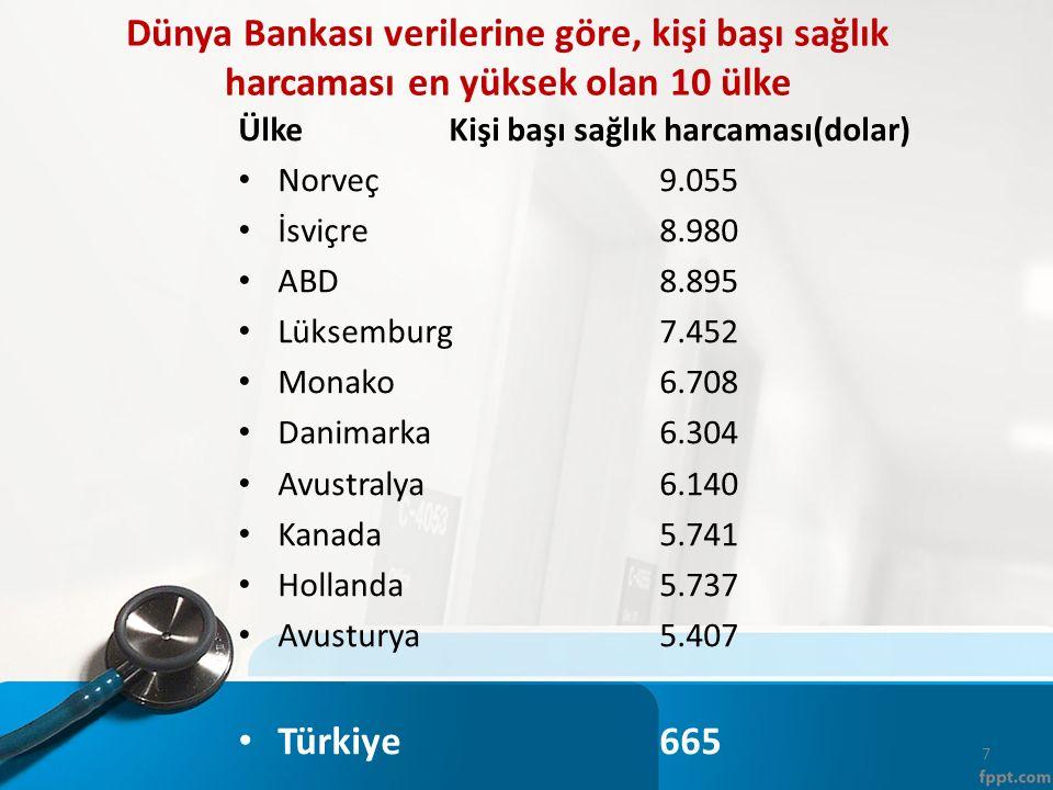 Dünya Bankası verilerine göre, kişi başı sağlık harcaması en yüksek olan 10 ülke Ülke Kişi başı sağlık harcaması(dolar) Norveç 9.055 İsviçre8.980 ABD8.895 Lüksemburg7.452 Monako6.708 Danimarka6.304 Avustralya6.140 Kanada5.741 Hollanda5.737 Avusturya5.407 Türkiye 665 7