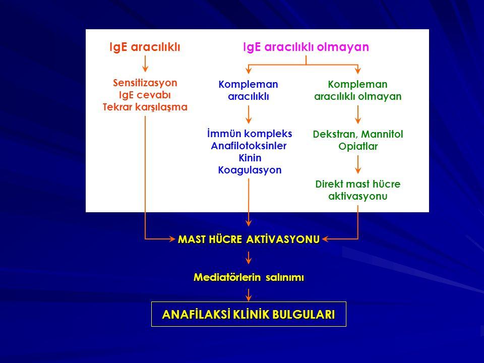 IgE aracılıklıIgE aracılıklı olmayan Kompleman aracılıklı olmayan Sensitizasyon IgE cevabı Tekrar karşılaşma Kompleman aracılıklı İmmün kompleks Anafilotoksinler Kinin Koagulasyon MAST HÜCRE AKTİVASYONU Mediatörlerin salınımı ANAFİLAKSİ KLİNİK BULGULARI Dekstran, Mannitol Opiatlar Direkt mast hücre aktivasyonu