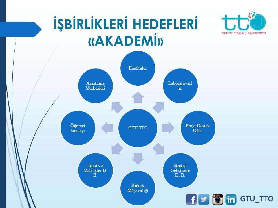 GTÜ TTO Enstitüler Laboratuvarl ar Proje Destek Ofisi Strateji Geliştirme D. B. Hukuk Müşavirliği İdari ve Mali İşler D. B. Öğrenci konseyi Araştırma