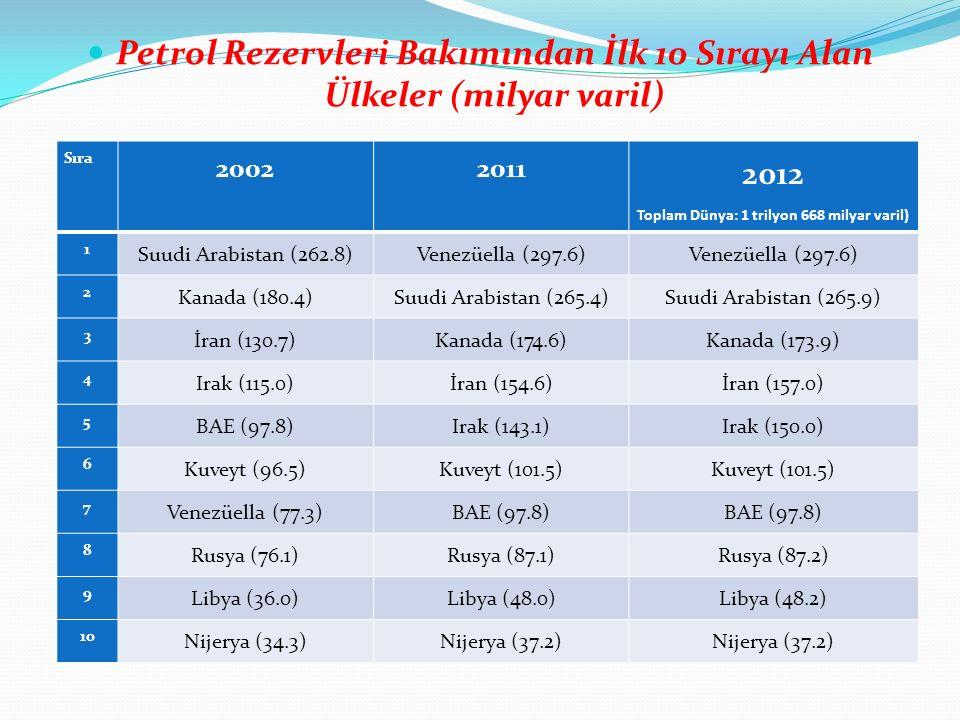 Petrol Rezervleri Bakımından İlk 10 Sırayı Alan Ülkeler (milyar varil) Sıra 20022011 2012 Toplam Dünya: 1 trilyon 668 milyar varil) 1 Suudi Arabistan (262.8)Venezüella (297.6) 2 Kanada (180.4)Suudi Arabistan (265.4)Suudi Arabistan (265.9) 3 İran (130.7)Kanada (174.6)Kanada (173.9) 4 Irak (115.0)İran (154.6)İran (157.0) 5 BAE (97.8)Irak (143.1)Irak (150.0) 6 Kuveyt (96.5)Kuveyt (101.5) 7 Venezüella (77.3)BAE (97.8) 8 Rusya (76.1)Rusya (87.1)Rusya (87.2) 9 Libya (36.0)Libya (48.0)Libya (48.2) 10 Nijerya (34.3)Nijerya (37.2)