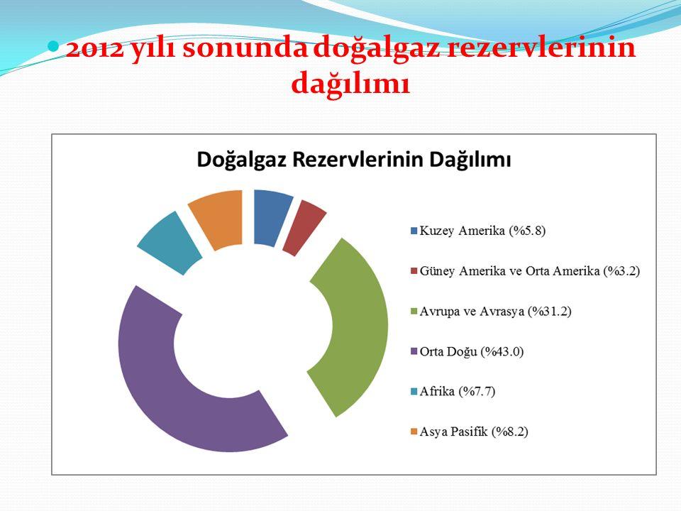 2012 yılı sonunda doğalgaz rezervlerinin dağılımı