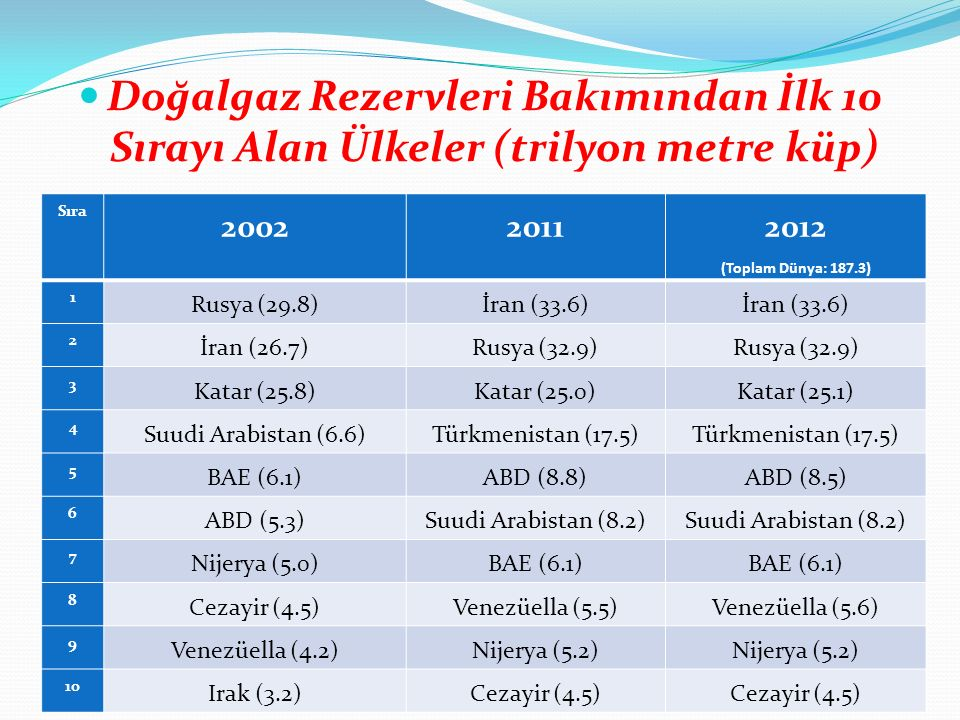 Doğalgaz Rezervleri Bakımından İlk 10 Sırayı Alan Ülkeler (trilyon metre küp) Sıra 20022011 2012 (Toplam Dünya: 187.3) 1 Rusya (29.8)İran (33.6) 2 İran (26.7)Rusya (32.9) 3 Katar (25.8)Katar (25.0)Katar (25.1) 4 Suudi Arabistan (6.6)Türkmenistan (17.5) 5 BAE (6.1)ABD (8.8)ABD (8.5) 6 ABD (5.3)Suudi Arabistan (8.2) 7 Nijerya (5.0)BAE (6.1) 8 Cezayir (4.5)Venezüella (5.5)Venezüella (5.6) 9 Venezüella (4.2)Nijerya (5.2) 10 Irak (3.2)Cezayir (4.5)