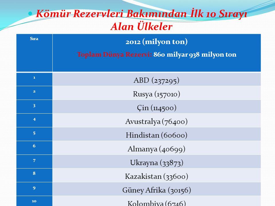 Kömür Rezervleri Bakımından İlk 10 Sırayı Alan Ülkeler Sıra 2012 (milyon ton) Toplam Dünya Rezervi: 860 milyar 938 milyon ton 1 ABD (237295) 2 Rusya (