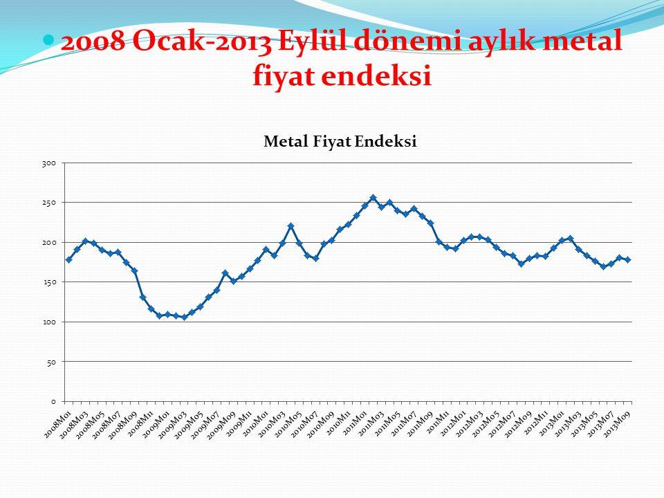2008 Ocak-2013 Eylül dönemi aylık metal fiyat endeksi
