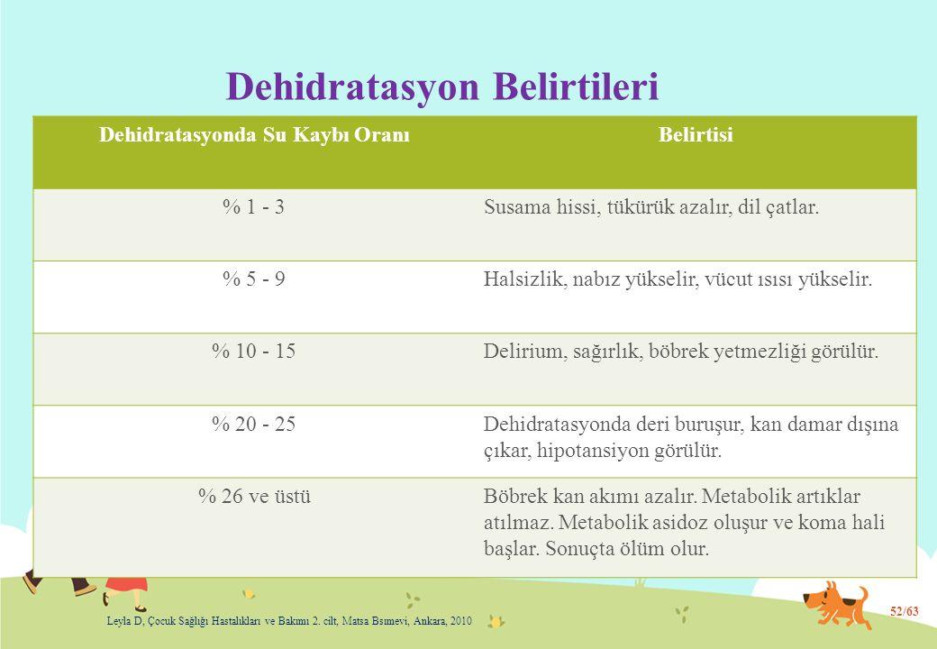 Dehidratasyon Belirtileri Dehidratasyonda Su Kaybı OranıBelirtisi % 1 - 3Susama hissi, tükürük azalır, dil çatlar. % 5 - 9Halsizlik, nabız yükselir, v