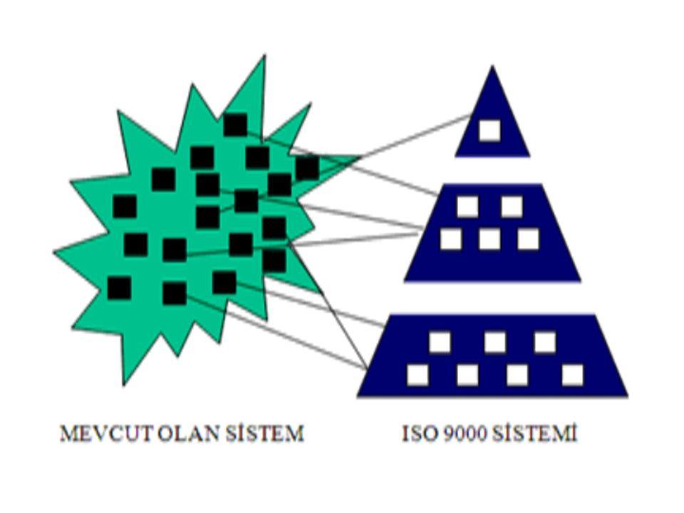 ISO 9001-2008 standardı gerek ISO 14001 Çevre Yönetim Sistemi standardları ile uygunluk sağlaması,gerekse sürekli iyileşme yapısının organizasyonla bütünleştirilmesi için Deming döngüsünü baz alan(Planla-Uygula-Kontrol Et-Önlem Al) proses yaklaşımına göre yeniden yapılandırılmıştır.
