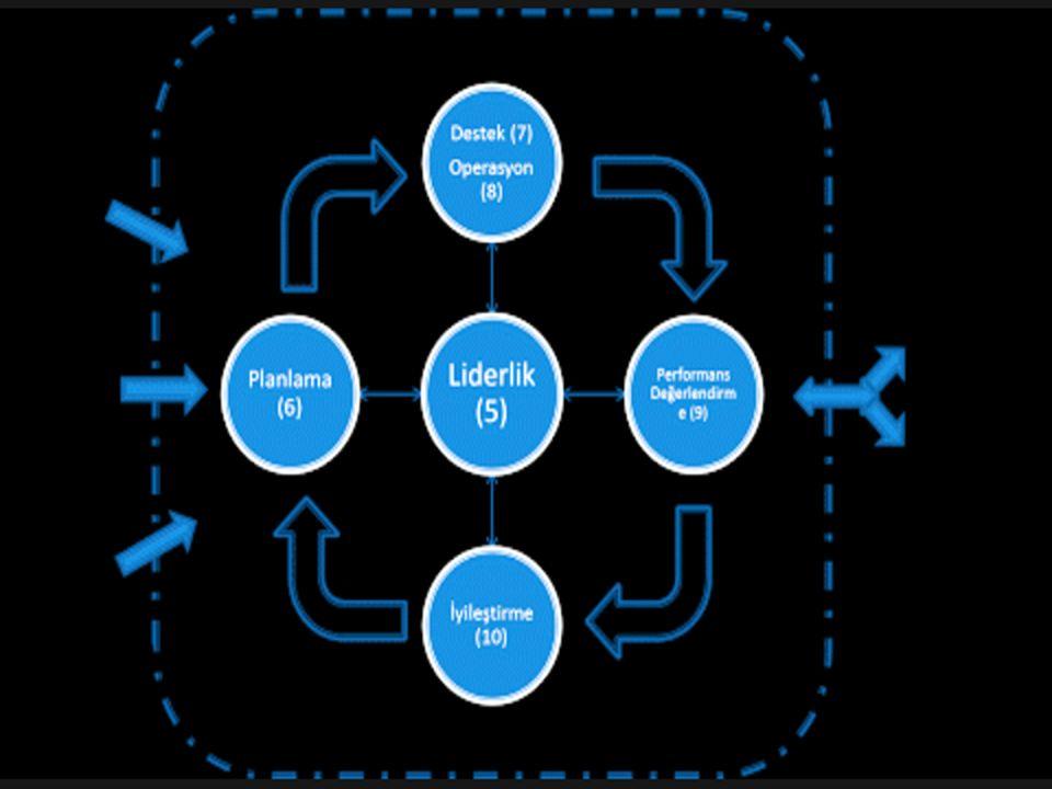 TS-EN-ISO 9000 KALİTE YÖNETİM SİSTEMİ Standartların Kullanım Amaçları TS-EN-ISO 9000 Kalite Yönetim Sistem Standartları,kaliteye önem verdiğiniz ve kalite ihtiyaçlarınızı karşılayabileceğinizi müşterinize kanıtlayacak etkin bir kalite sistemini nasıl kurabileceğiniz,dökümante edebileceğiniz konusunda yol gösterir.