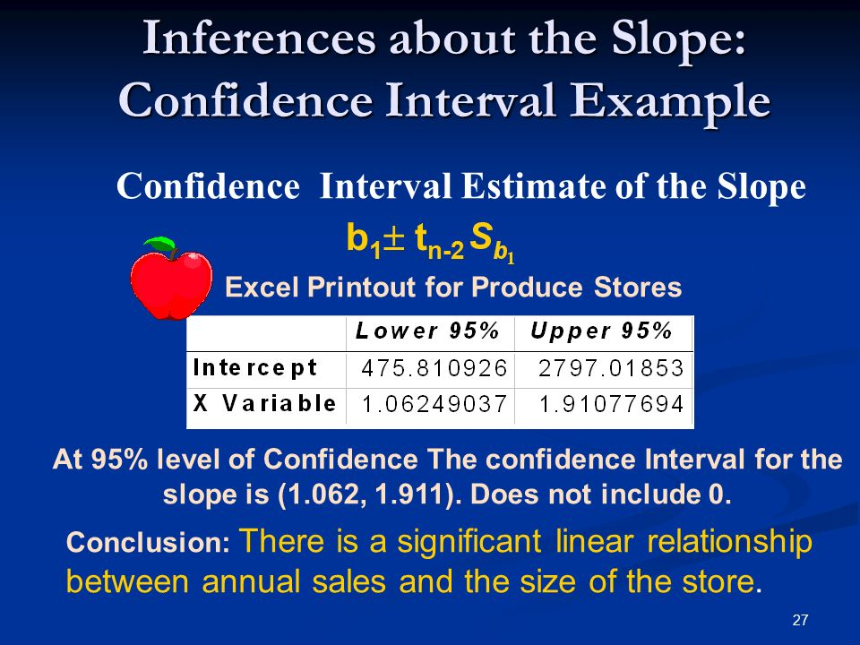 27 Inferences about the Slope: Confidence Interval Example Confidence Interval Estimate of the Slope b 1  t n-2 Excel Printout for Produce Stores At 95% level of Confidence The confidence Interval for the slope is (1.062, 1.911).