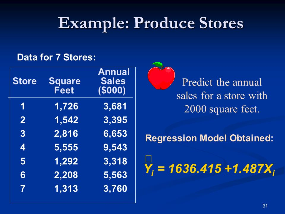 31 Example: Produce Stores Y i = 1636.415 +1.487X i Data for 7 Stores: Regression Model Obtained: Predict the annual sales for a store with 2000 square feet.