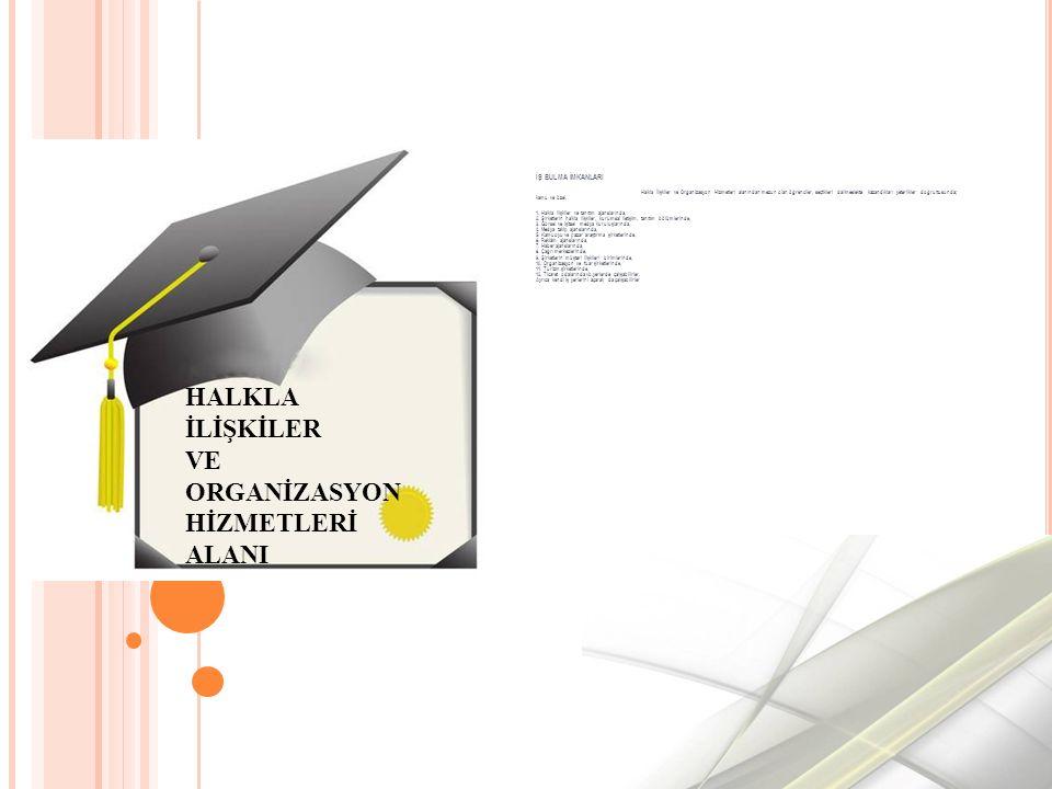 İŞ BULMA İMKANLARI Halkla İlişkiler ve Organizasyon Hizmetleri alanından mezun olan öğrenciler, seçtikleri dal/meslekte kazandıkları yeterlikler doğrultusunda; kamu ve özel, 1.