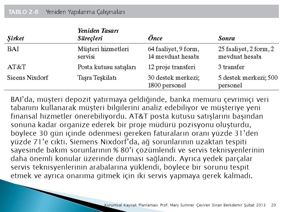 20Kurumsal Kaynak Planlaması Prof. Mary Sumner Çeviren Sinan Berkdemir Şubat 2013 BAI'da, müşteri depozit yatırmaya geldiğinde, banka memuru çevrimiçi