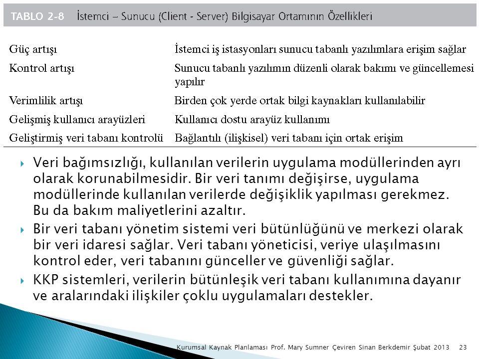 23Kurumsal Kaynak Planlaması Prof. Mary Sumner Çeviren Sinan Berkdemir Şubat 2013  Veri bağımsızlığı, kullanılan verilerin uygulama modüllerinden ayr