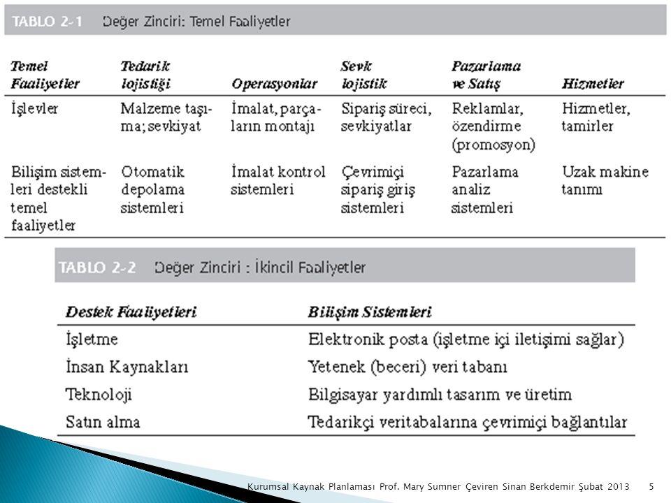  KKP uygulayan kuruluşlar ya silolar dan uzak dururlar veya özel birimler ürünlere, bölgelere ve fonksiyonlara odaklanırlar.