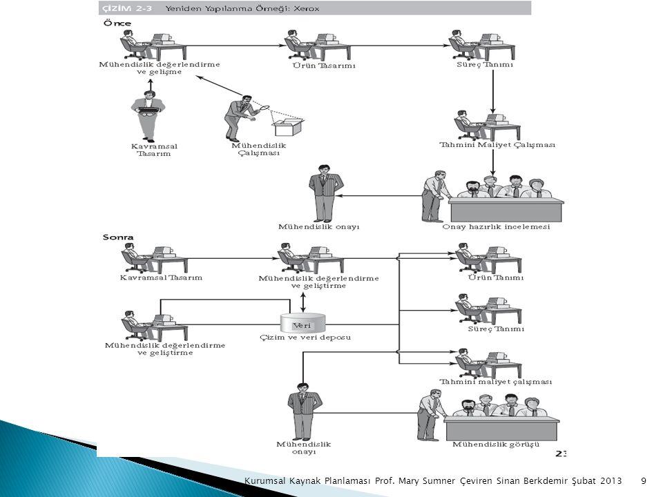 10Kurumsal Kaynak Planlaması Prof. Mary Sumner Çeviren Sinan Berkdemir Şubat 2013